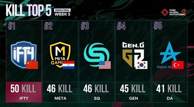 PGI.S Week 5 Finals